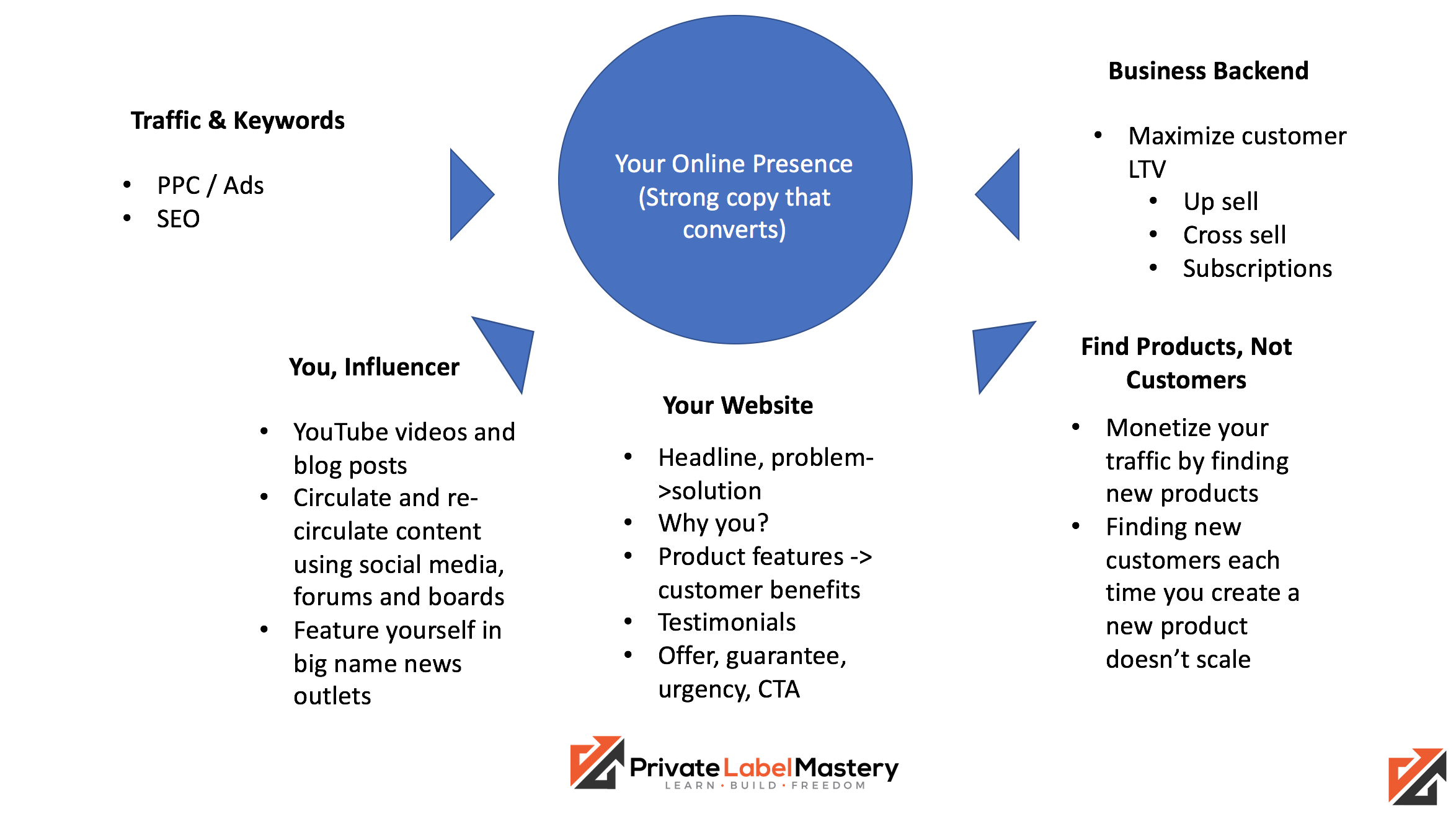 online business mastery framework blueprint