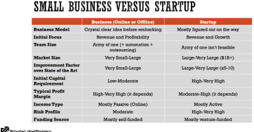 startups and small business differences and similiarities