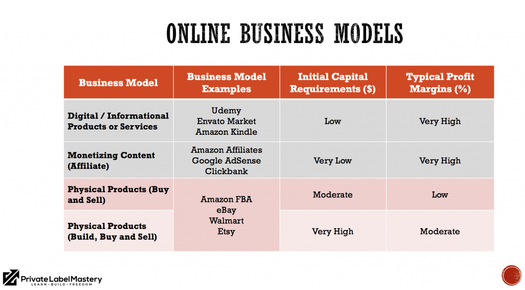 online business models privatelabelmastery.com