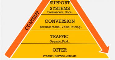 Online Business Mastery Framework