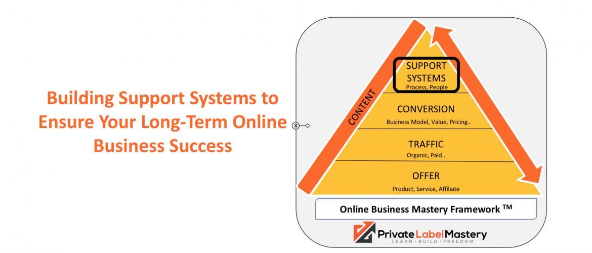 Building Support Systems to Ensure Your Long-Term Online Business Success.