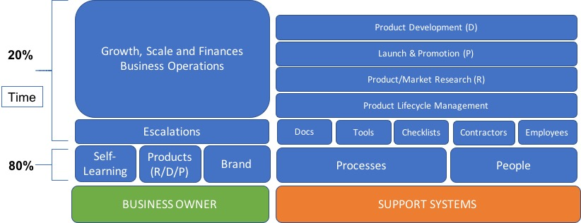 online business support systems